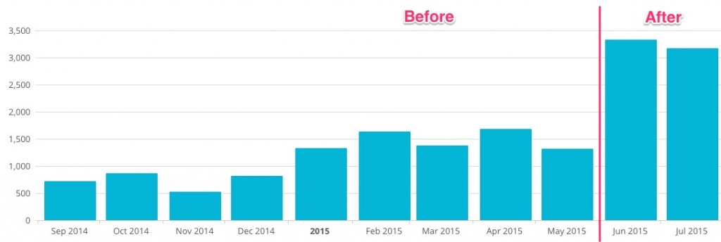 Increase in email subscribers after exit popup optimization