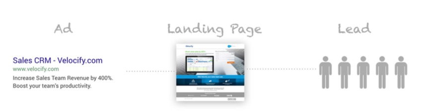 B2B_landing_page_optimization_diagram