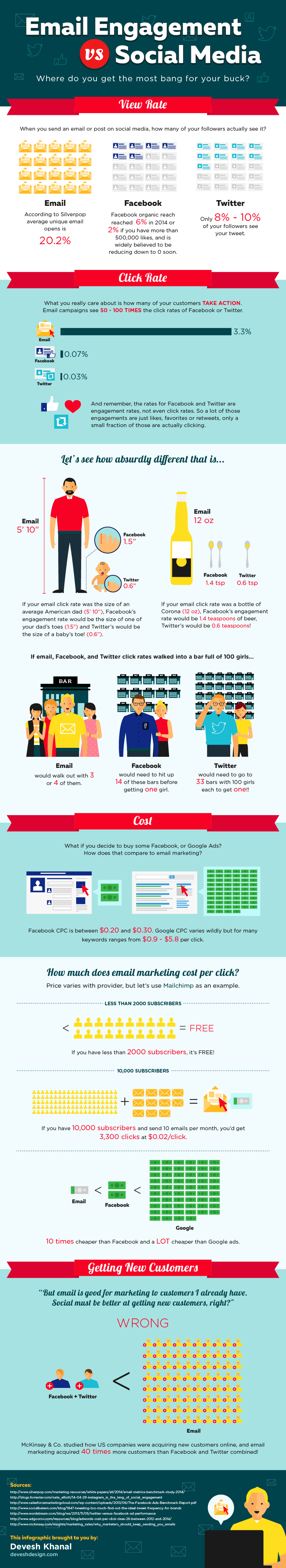 Email Marketing vs Social Media - the Pros and Cons Email Marketing  email2705